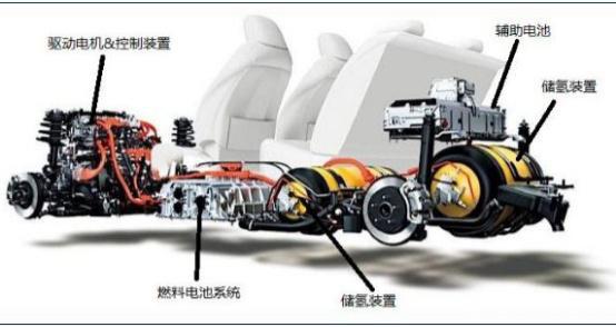 可变功率电动 汽车