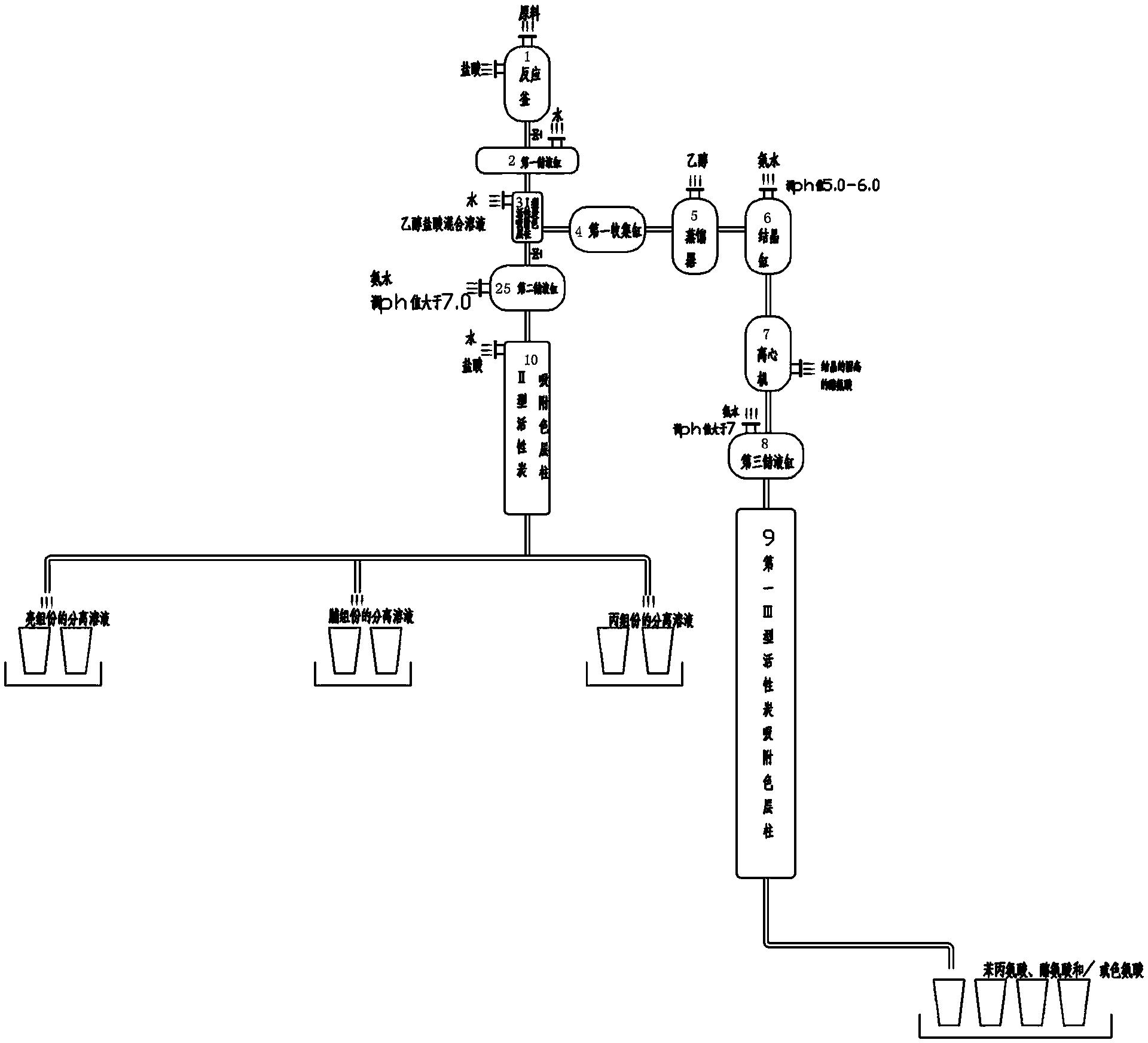 一种从蛋白质水解液中分离提取氨基酸产品的方法及其设备(公开号:CN103787939B)