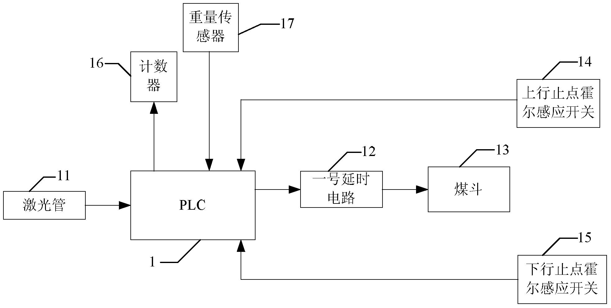 粮食烘干塔智能节能控制系统(公开号:CN104729276A)
