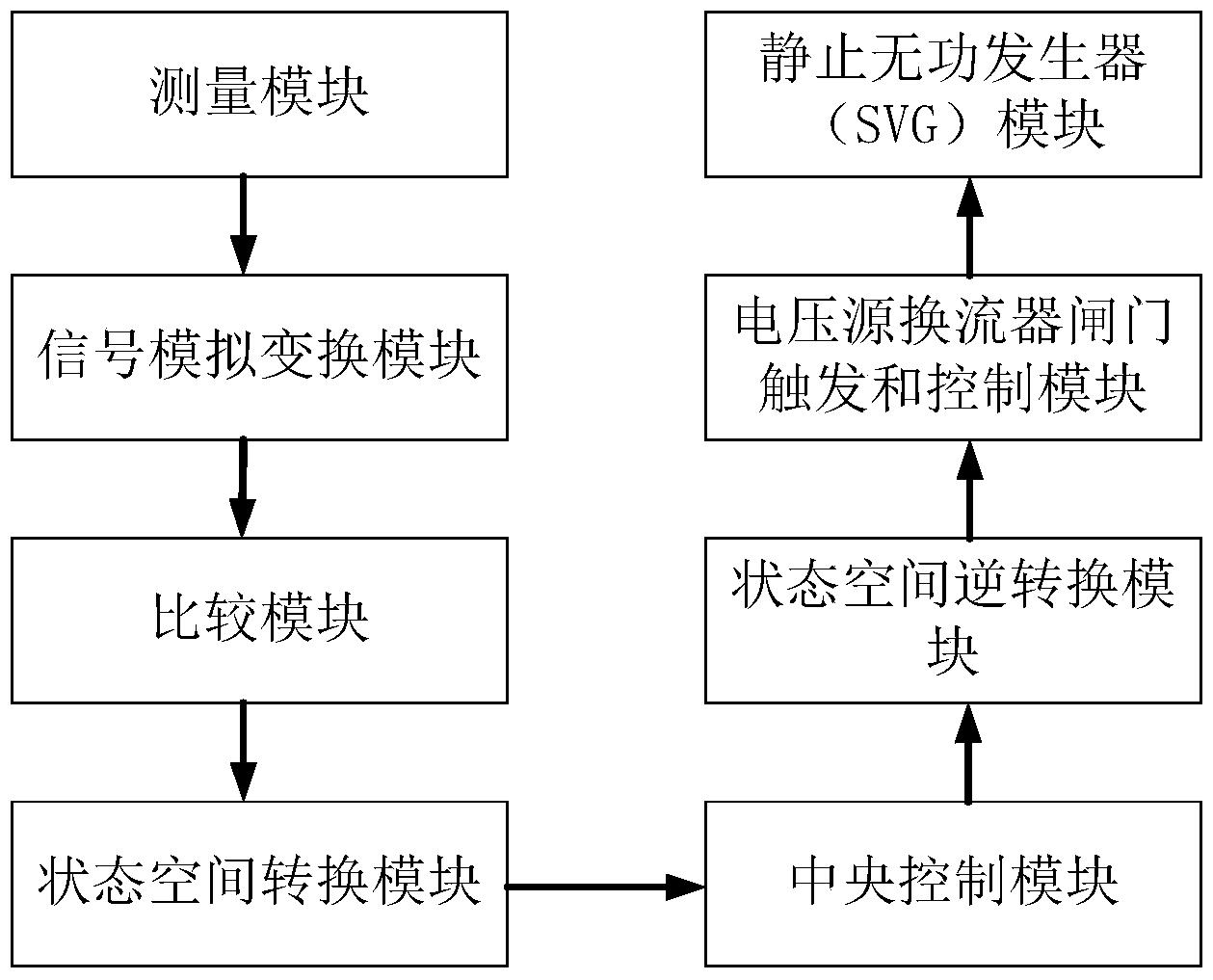一种SVG的新型非线性鲁棒控制系统及其控制方法(公开号:CN105449692B)