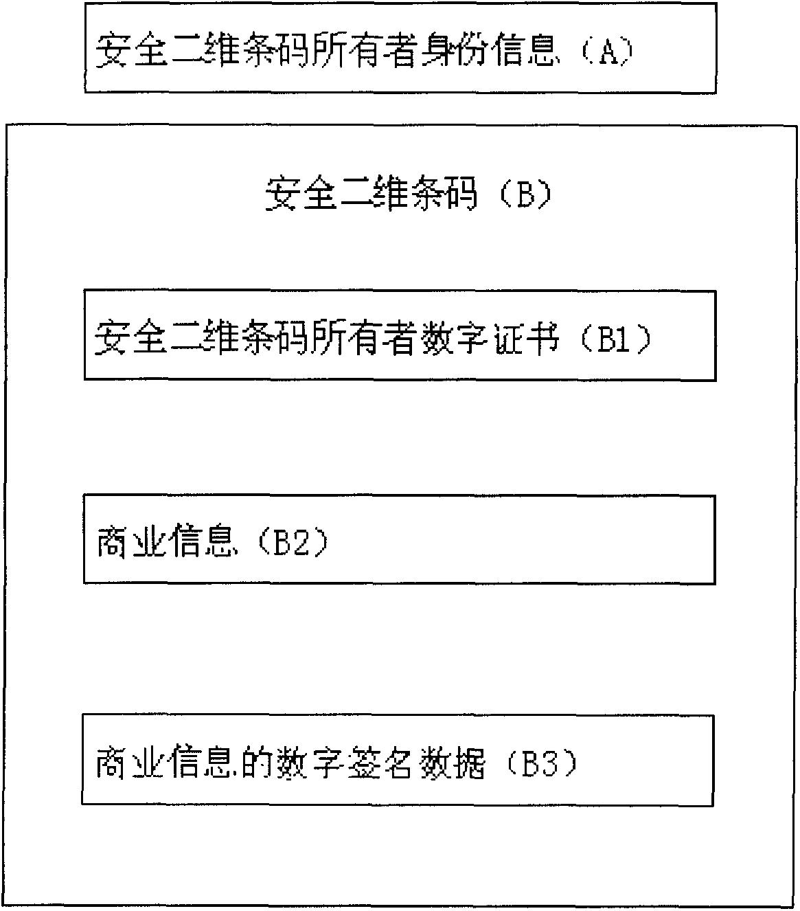 一种安全二维条码(公开号:CN104715274B)