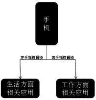 一种通过不同解锁模式切换手机情景模式的系统