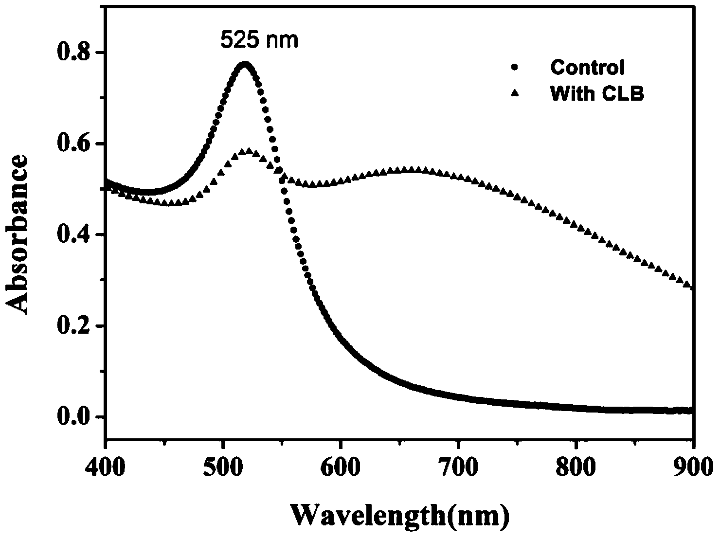 一种基于功能化金纳米粒子快速检测瘦肉精的方法