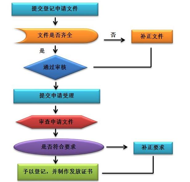 计算机软件著作权登记的审批流程图清晰图表