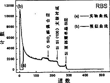 利用可协变衬底制备生长氧化锌薄膜材料的方法