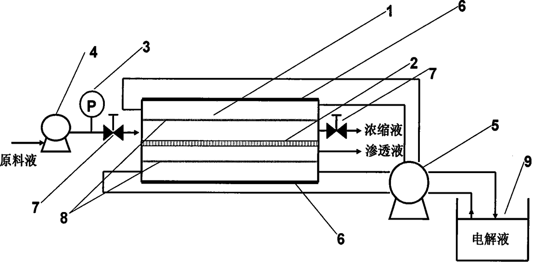 一种电场强化的快速膜浓缩方法和装置