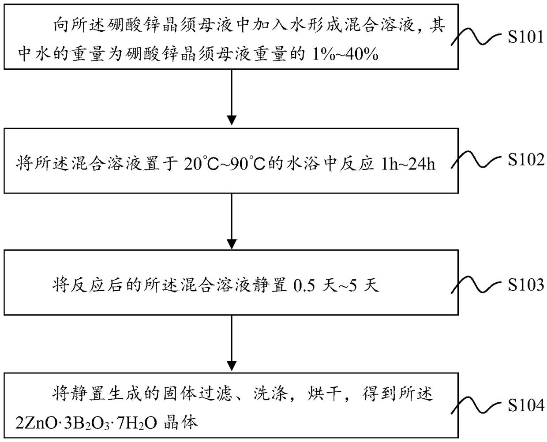 一种硼酸锌晶须母液用于制备硼酸锌晶体的方法
