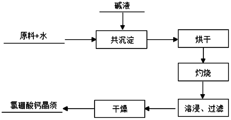一种制备氯硼酸钙晶须的方法