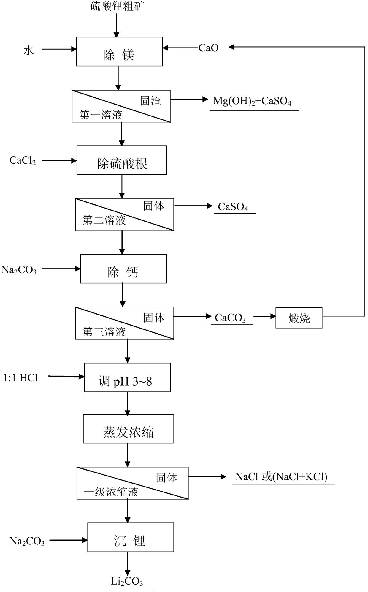 从硫酸锂粗矿分离提取锂的方法