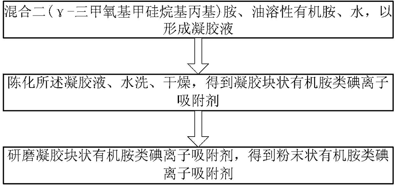有机胺类碘离子吸附剂、其制备方法及应用