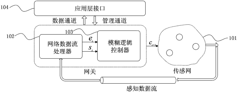 一种无线传感器网络智能配置系统及其方法