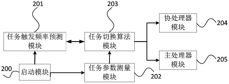一种物联网计算任务调度系统及其方法