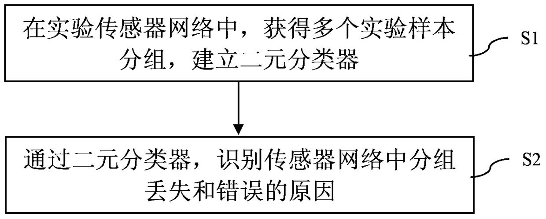 一种传感器网络中分组丢失和错误的原因识别方法和系统