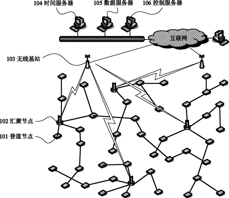 多汇聚节点无线传感器网络组网方法及其系统