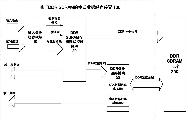 一种基于DDR SDRAM的栈式数据缓存装置及其方法