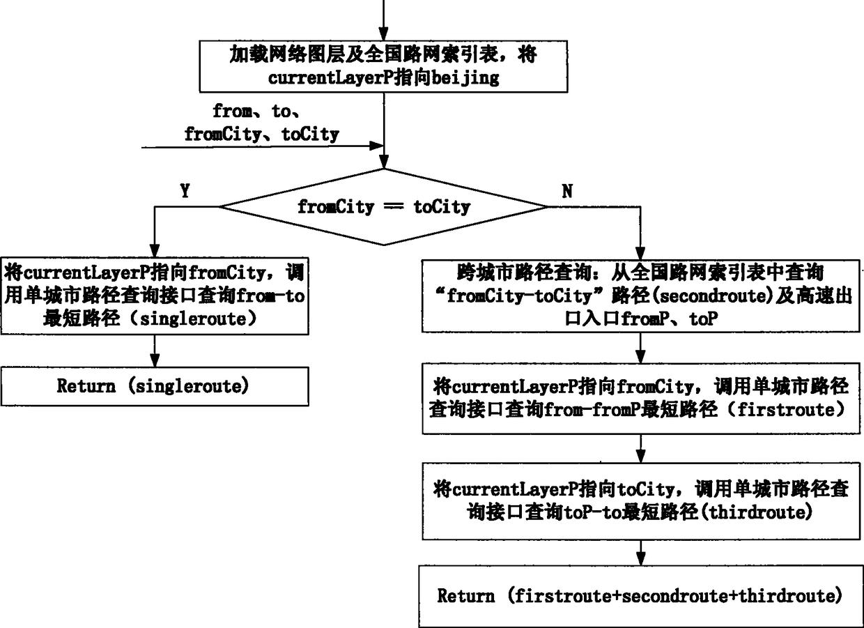一种路径结果文字描述方法及装置