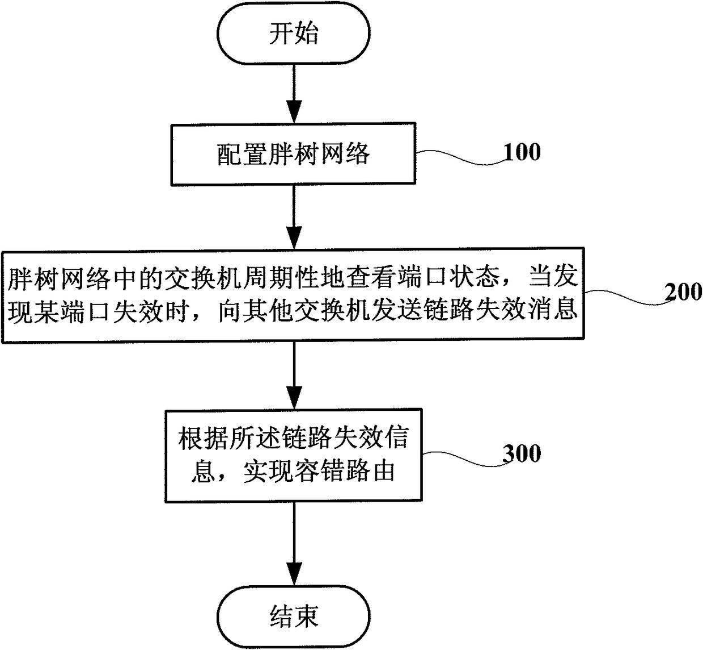 一种基于胖树结构的动态容错方法和系统