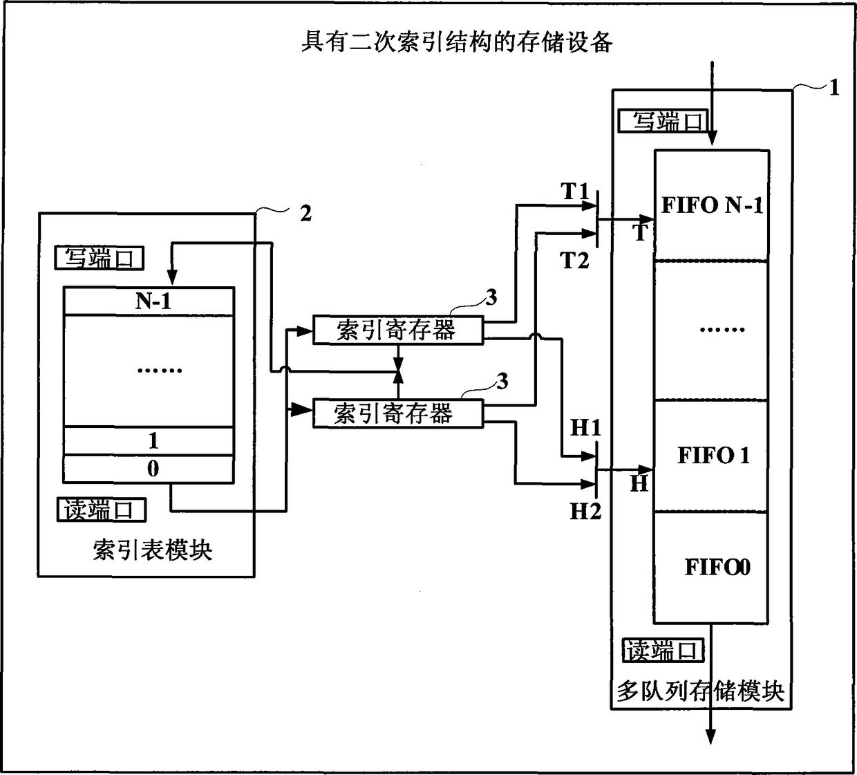 一种具有二次索引结构的存储设备及其操作方法