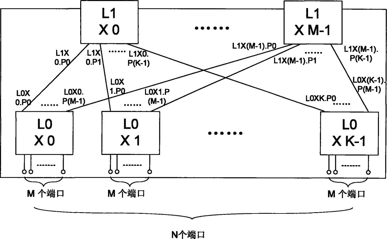 一种大端口交换芯片的交换系统及方法