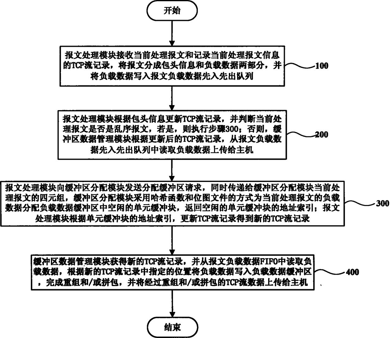 一种TCP流重组拼包方法和装置