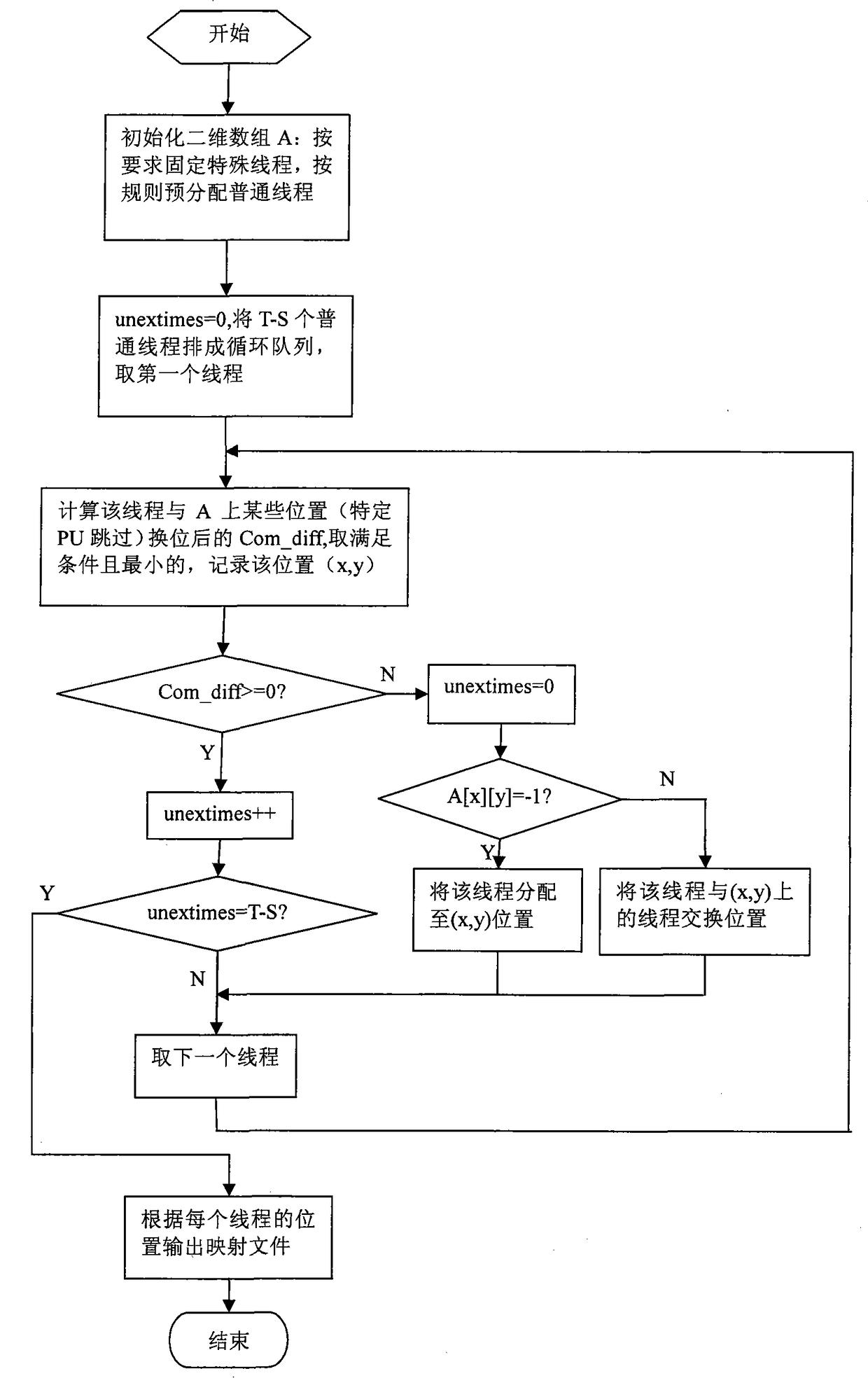 一种二维网格片上网络的任务映射方法