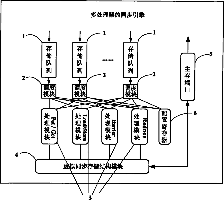 一种多处理器系统及其同步引擎