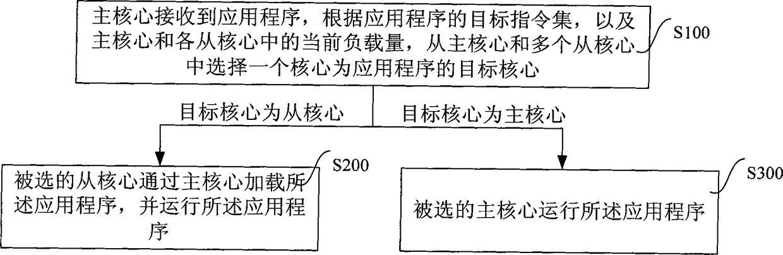 异构共享存储多处理机系统的操作系统及其工作方法