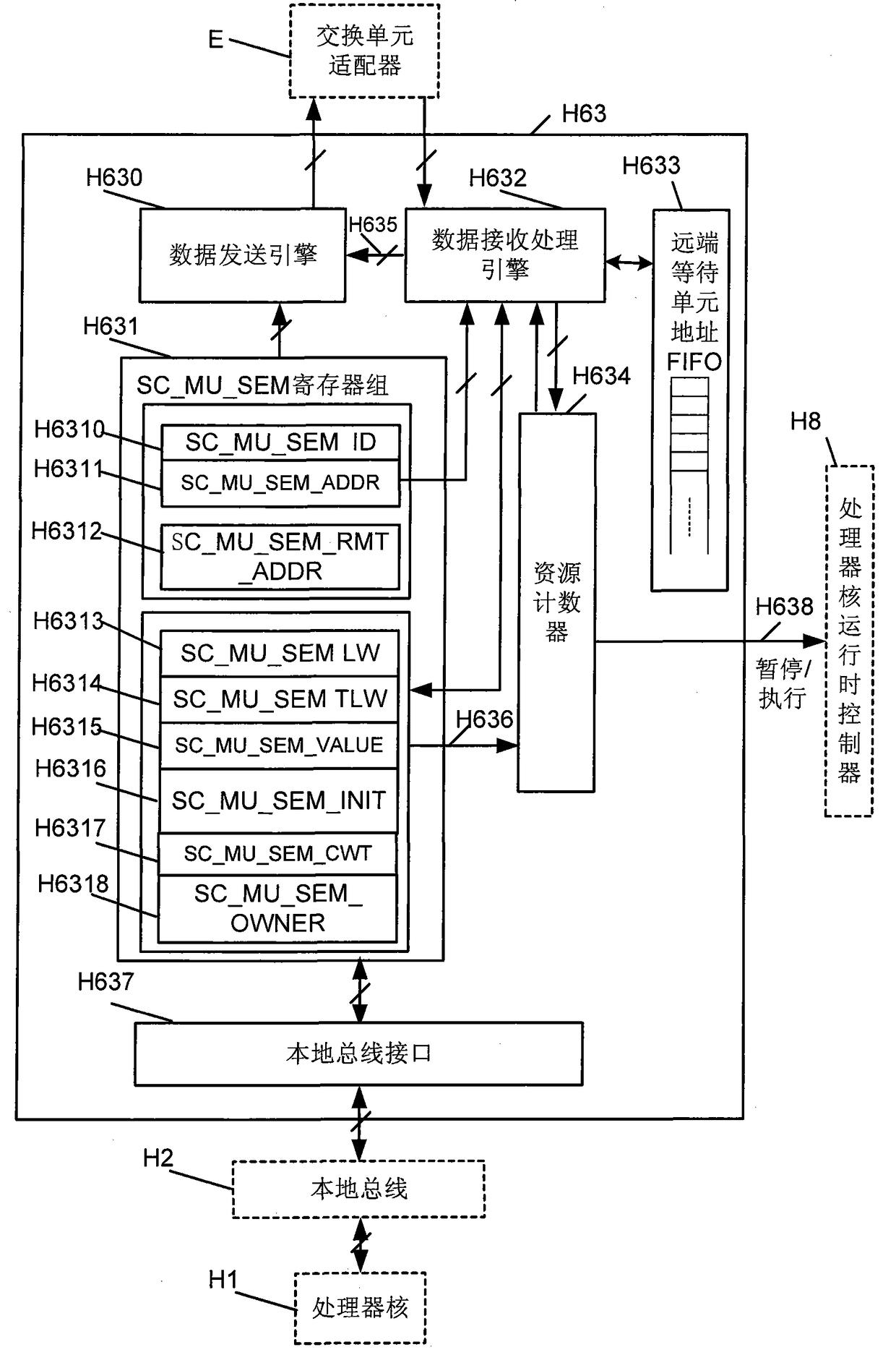 一种满足SystemC语法的多核处理器的互斥和信号量单元组