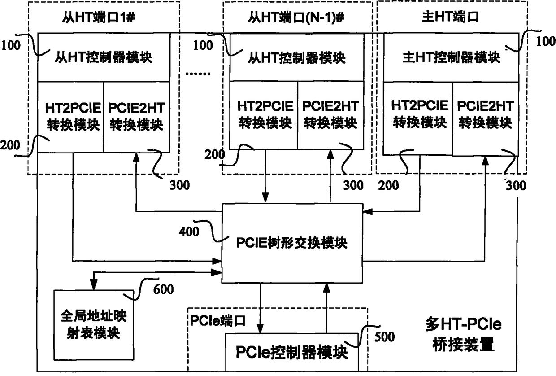 多个HT总线到单个PCIe总线的桥接装置及其方法