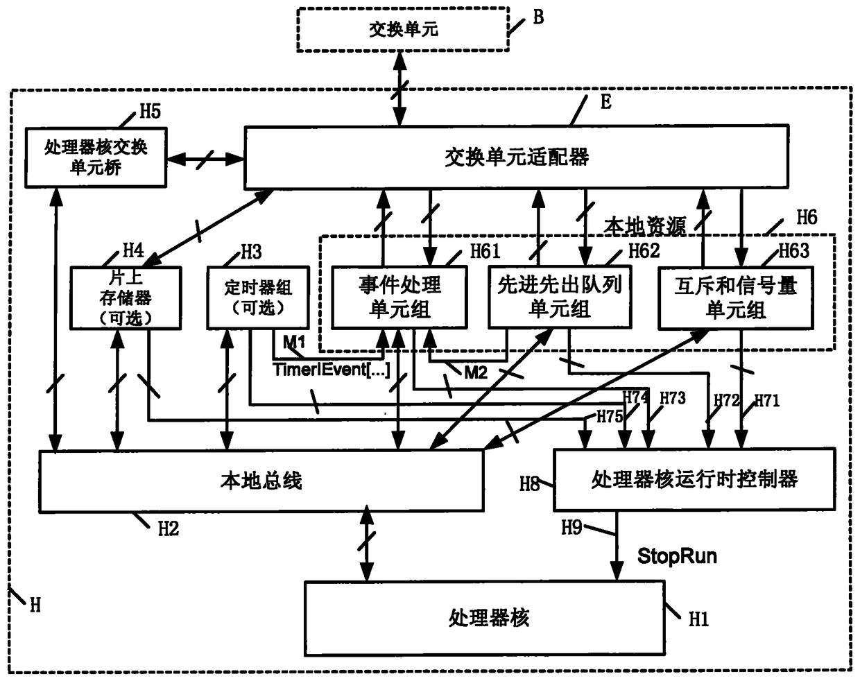 一种满足SystemC语法的多核处理器