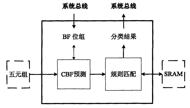 一种IP包分类方法和设备
