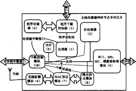 一种用于无线传感器网络节点上的处理芯片