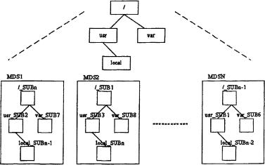 一种拆分名字空间的元数据管理方法
