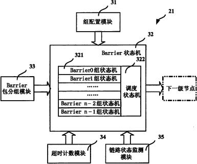 一种基于胖树拓扑的屏障操作网络系统、装置及方法