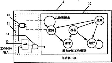用于片上系统中知识产权核和功能模块的功耗降低方法