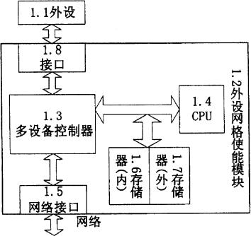 面向网格计算机体系结构的外设部件系统及方法