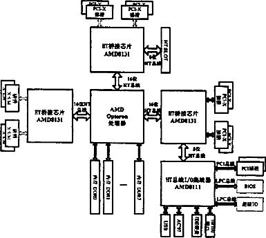 一种多IO扩展接口的服务器主板装置