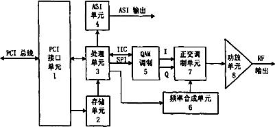一种面向HFC接入的视频服务器QAM调制卡